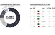 Startups in MENA raise $1 Billion funding in 2020 despite COVID-19